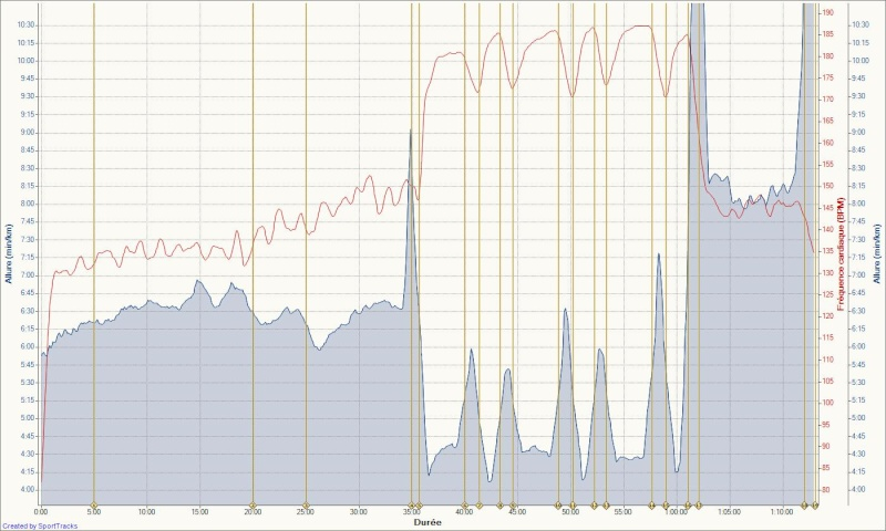 Le Niçois --->Préparation 10km Ronde des Plages 220511 - Page 2 Vma_1211