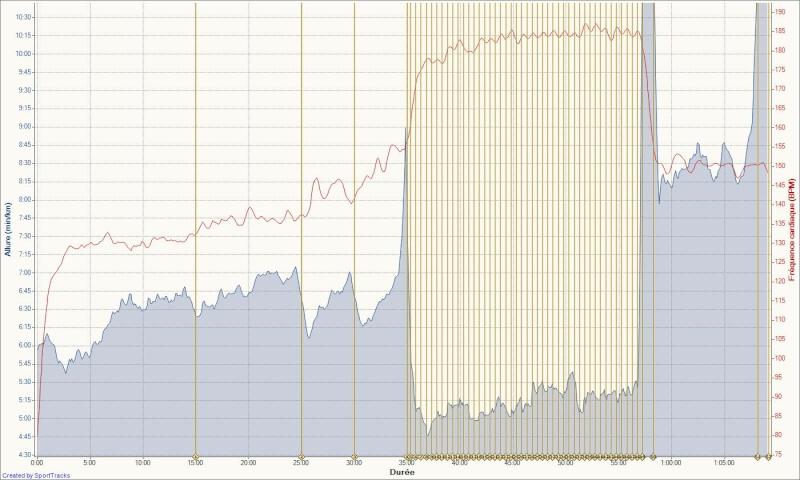Le Niçois --->Préparation 10km Ronde des Plages 220511 Vma_co24