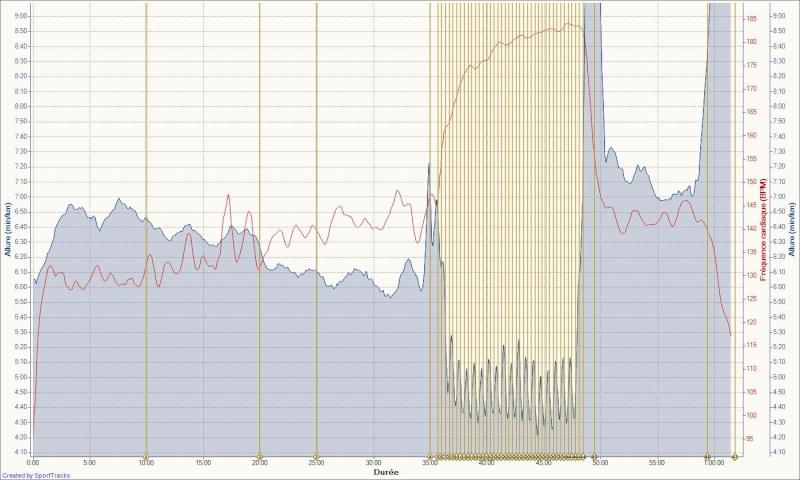 Le Niçois --->Préparation 10km Ronde des Plages 220511 Vma_co26