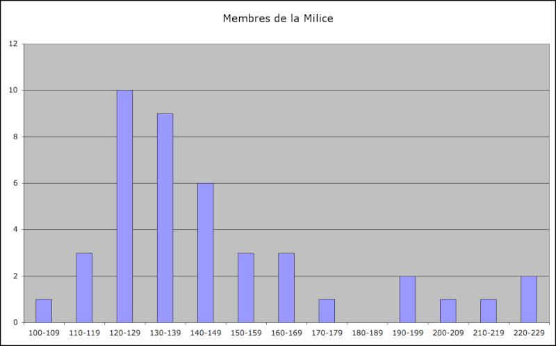 Statistiques Milice Captur12
