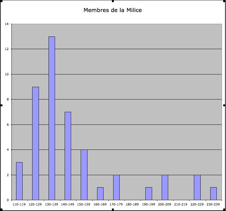 Statistiques Milice Captur21