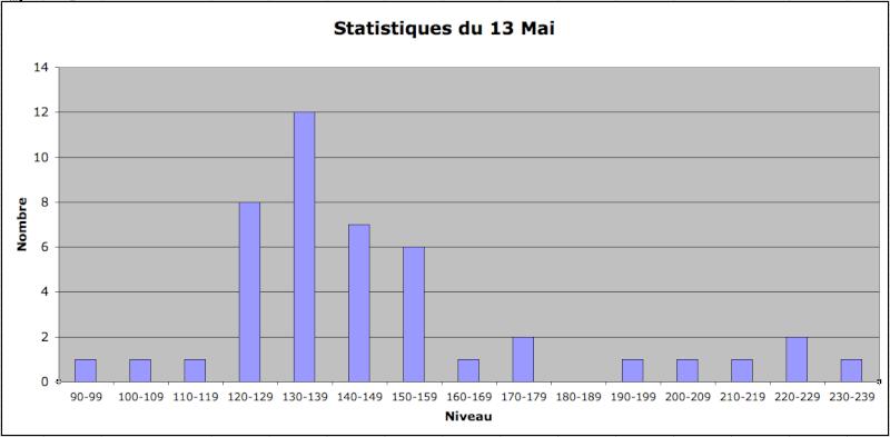 Statistiques Milice Captur25