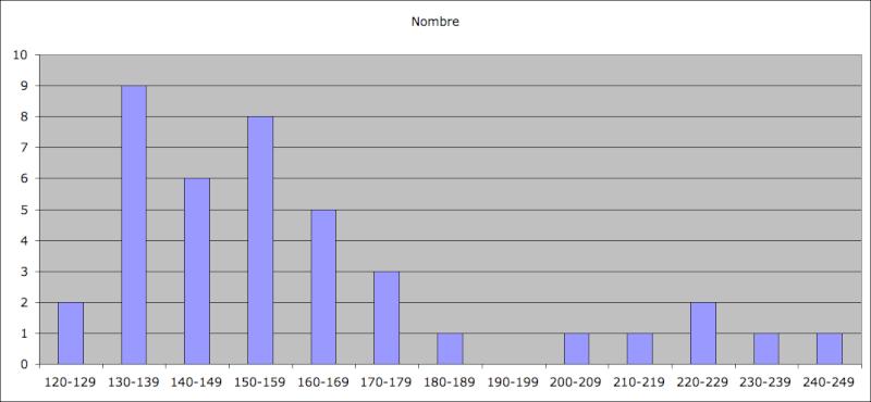 Statistiques Milice Captur33