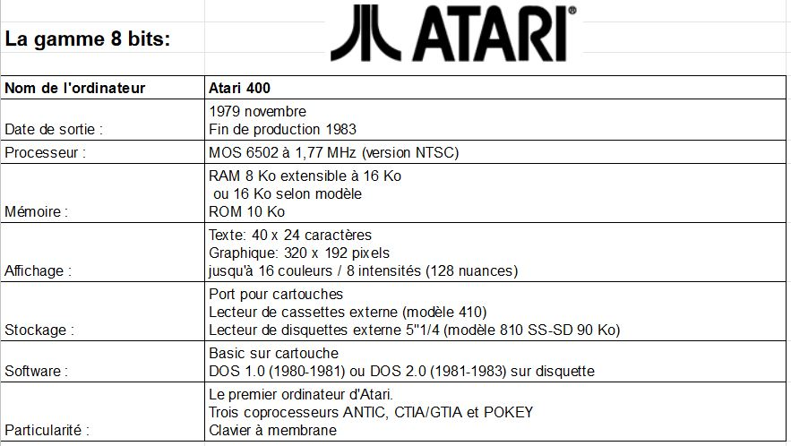 Ordinateurs Atari Gamme 8 bits Atari410