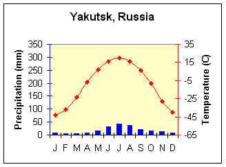 Road of Bones (la strada delle ossa) - Kolymskaya trassa (il tracciato della Kolyma) Yakuts10