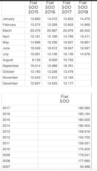 2015 - [Fiat] 500 Restylée - Page 22 Fiat11