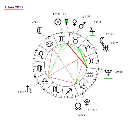 Les Planètes en Maison 12 6111-310