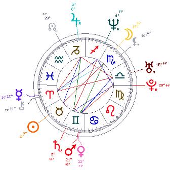 Signe Ascendant et apparence Carte16