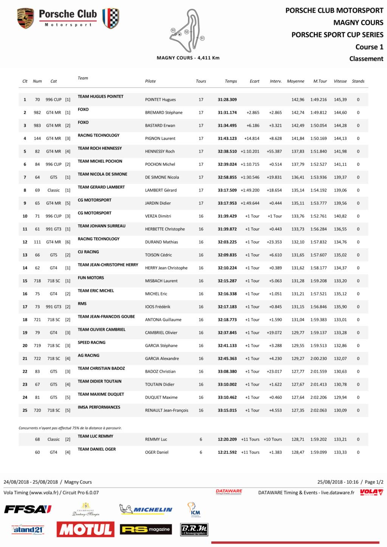 Porsche Motorsport Sport Cup Series 2018 ( post unique) - Page 2 C1_pag10
