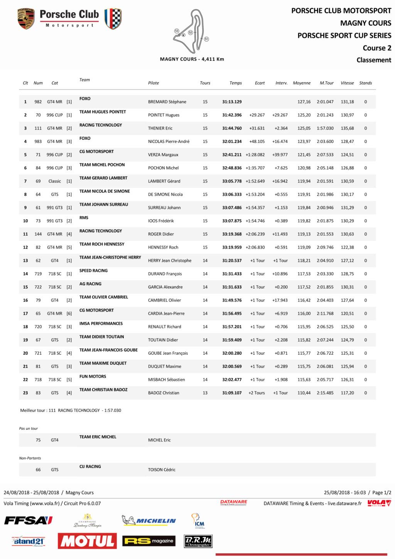 Porsche Motorsport Sport Cup Series 2018 ( post unique) - Page 2 C2_pag10