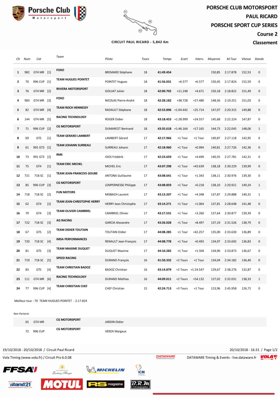Porsche Motorsport Sport Cup Series 2018 ( post unique) - Page 2 C2_pag13