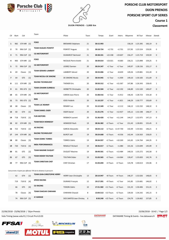 Porsche Motorsport Sport Cup Series 2018 ( post unique) Course11