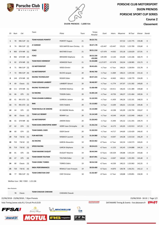 Porsche Motorsport Sport Cup Series 2018 ( post unique) Course13