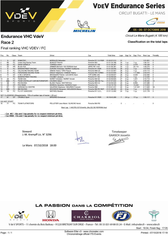Ferdinand Cup au sein du VHC VdeV - Page 2 Course14