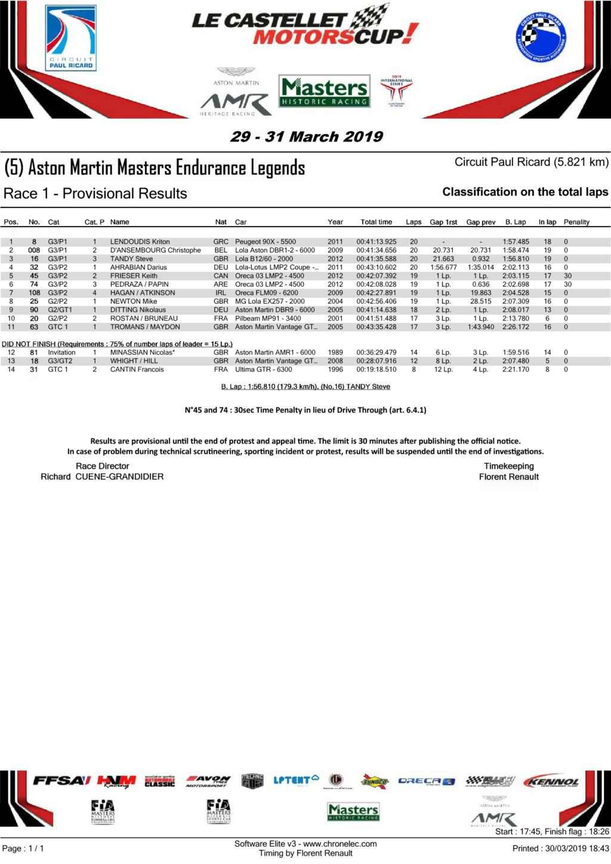 Castellet Motors Cup 30-31 mars 2019 Le_cas12