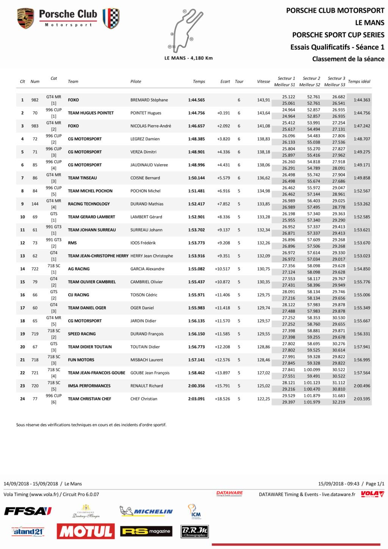 Porsche Motorsport Sport Cup Series 2018 ( post unique) - Page 2 Qualif10