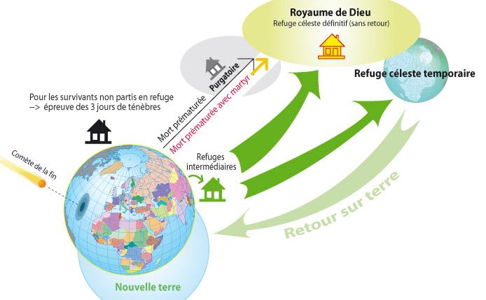 Graphique résumant les événements à venir en regard des Refuges et de l'Enlèvement ! - Page 4 2-enle10