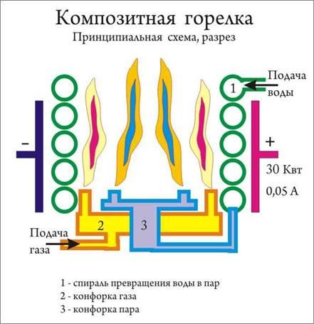 Композитная горелка Image110