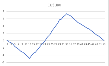 Preventing covid-19 with Six Sigma: change point analysis Screen14
