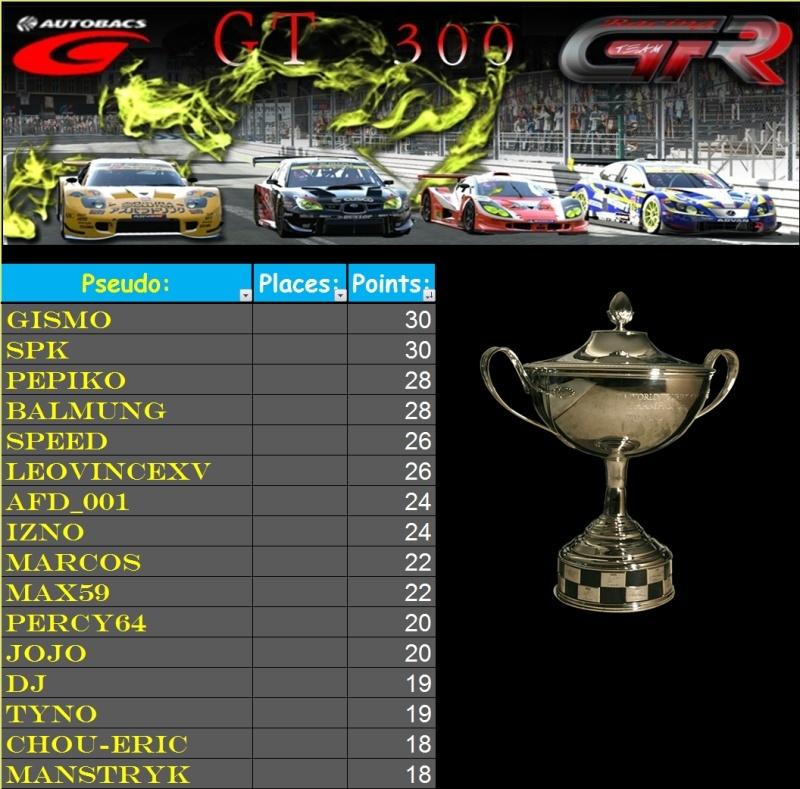Résultats 1er Championnat GT300 Race_114