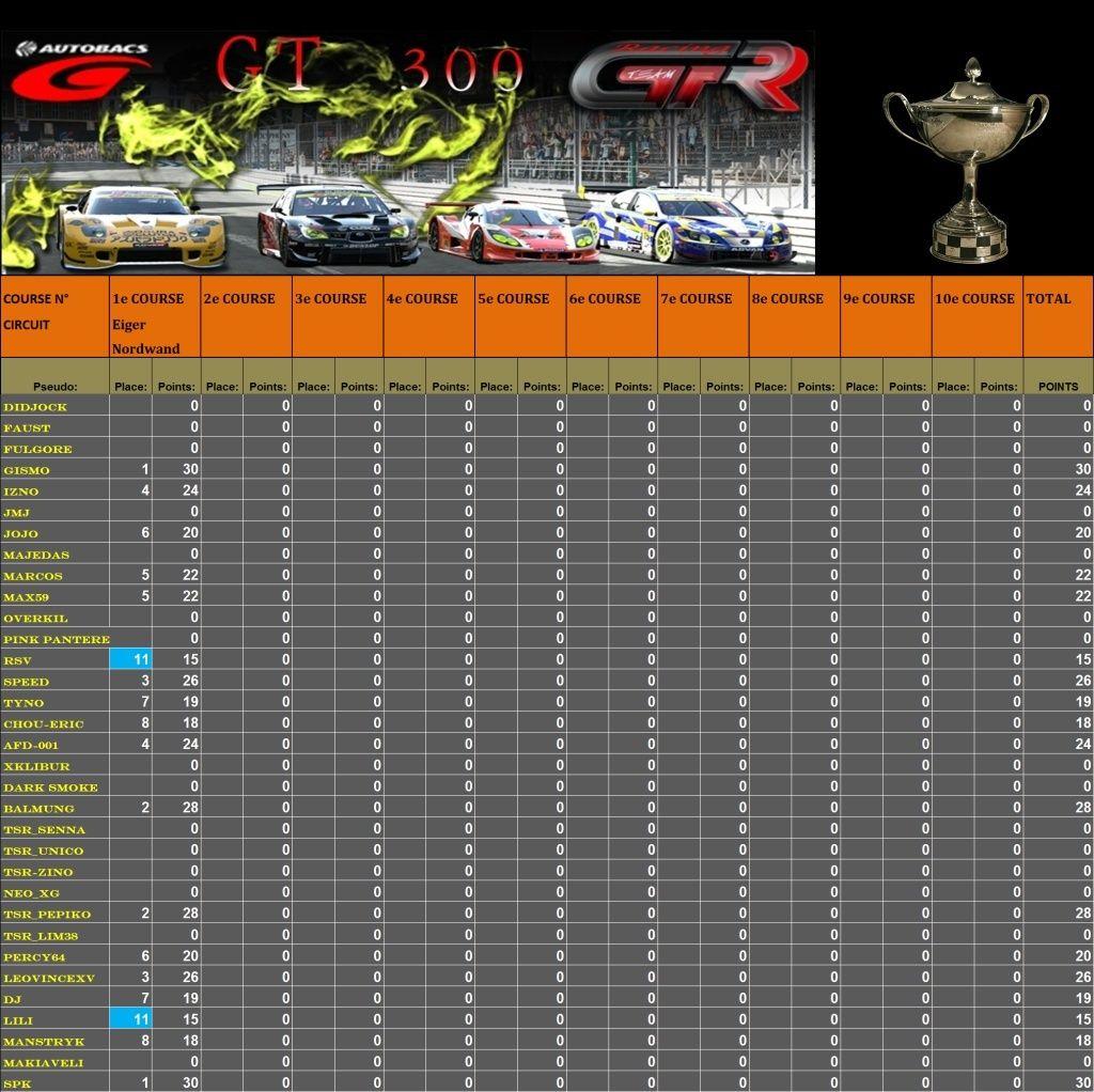 Résultats 1er Championnat GT300 Race_115