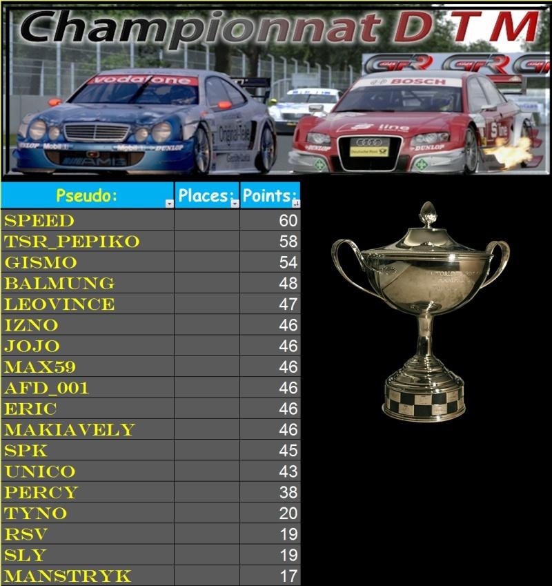 Résultats DTM 2ème manche 2ème mi-saison   Race_216