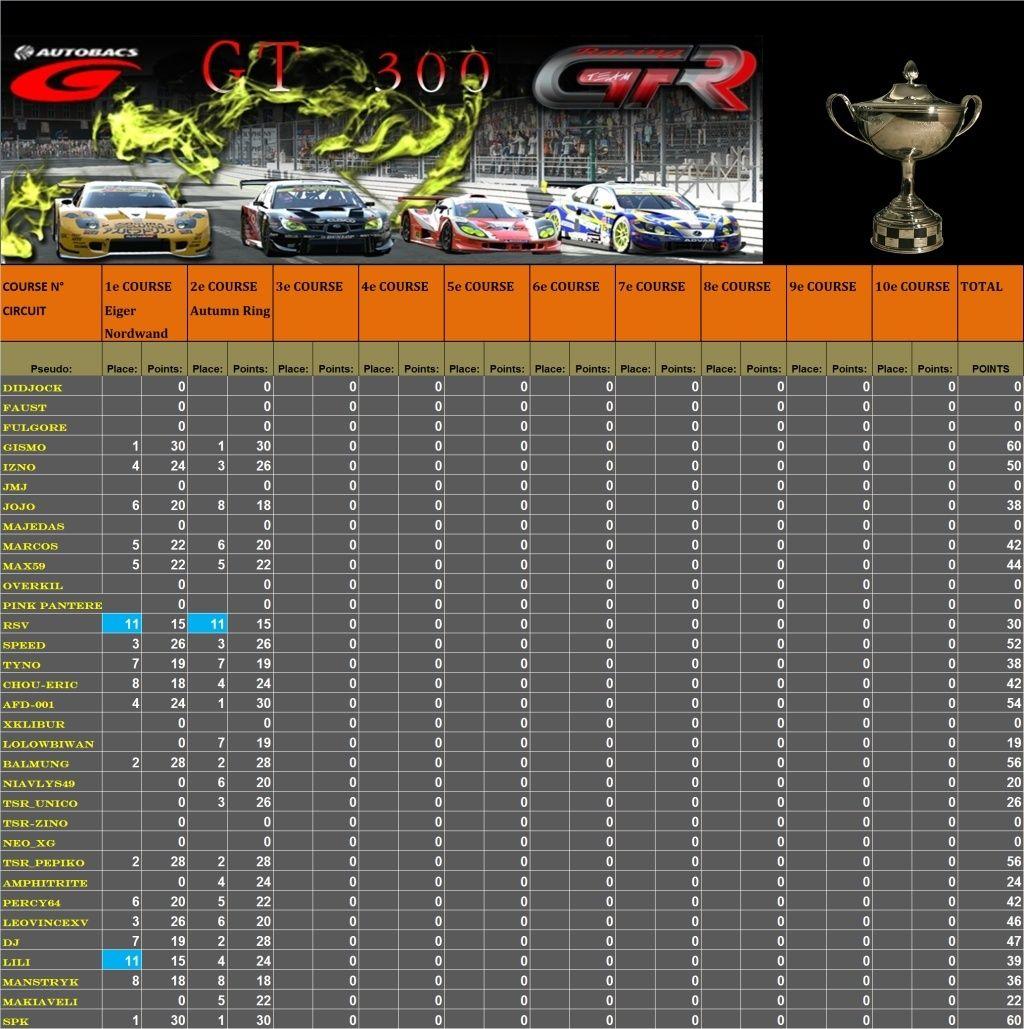 Résultats 2nd Championnat GT300 Race_222