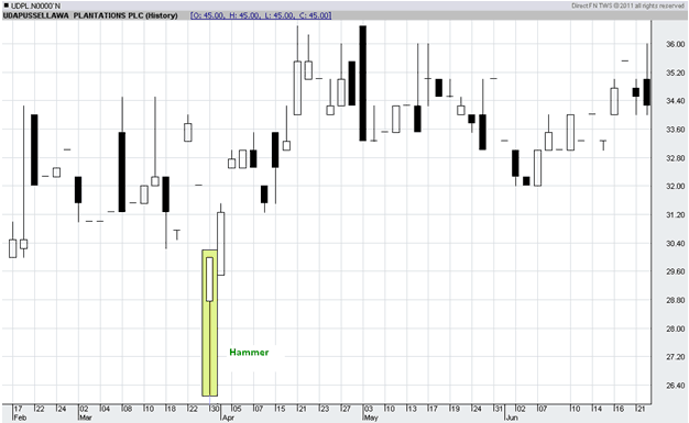 Chart Pattern - The Hammer H310