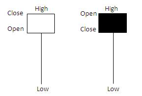 Chart Pattern - The Hanging Man Hm310