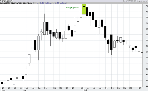 Chart Pattern - The Hanging Man Hm410