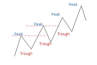 How to identify a Trend? Trend110