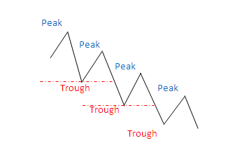 How to identify a Trend? Trend310