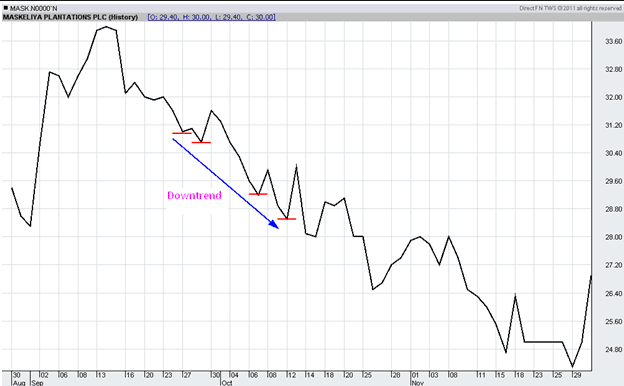 How to identify a Trend? Trend410