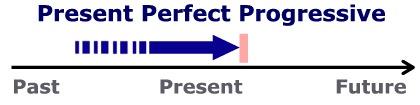 Present Perfect Continuous Presen10