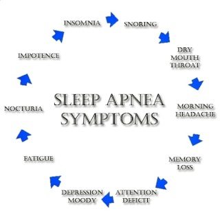 SLEEP APNEA - IS IT AFFECTING YOUR HEALTH? Sleep_10