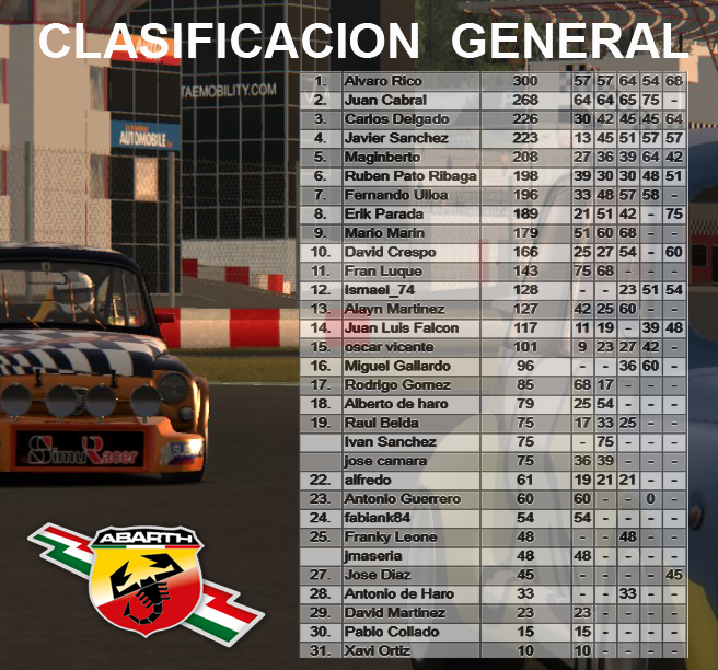 COPA ABARTH 1600 - ULTIMA CARRERA Clasab12