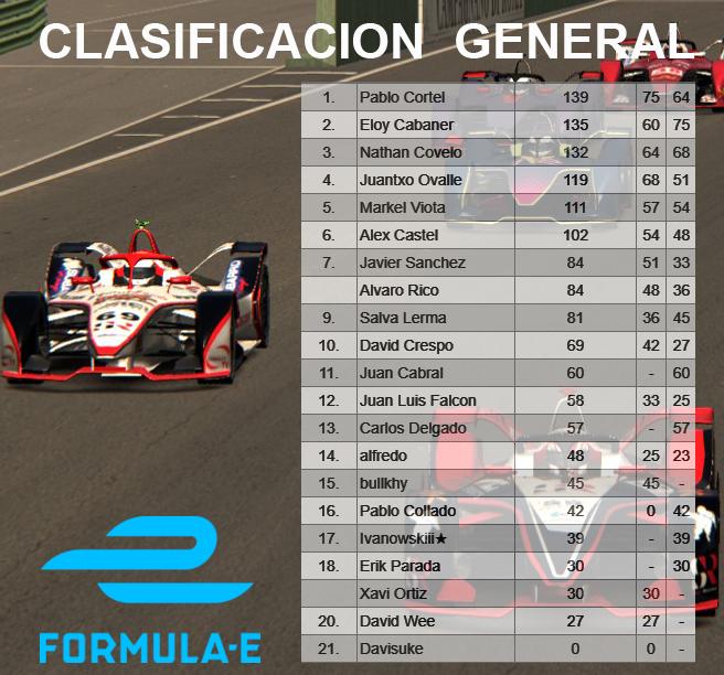 FORMULA e - CARRERA 2 Clasfo10
