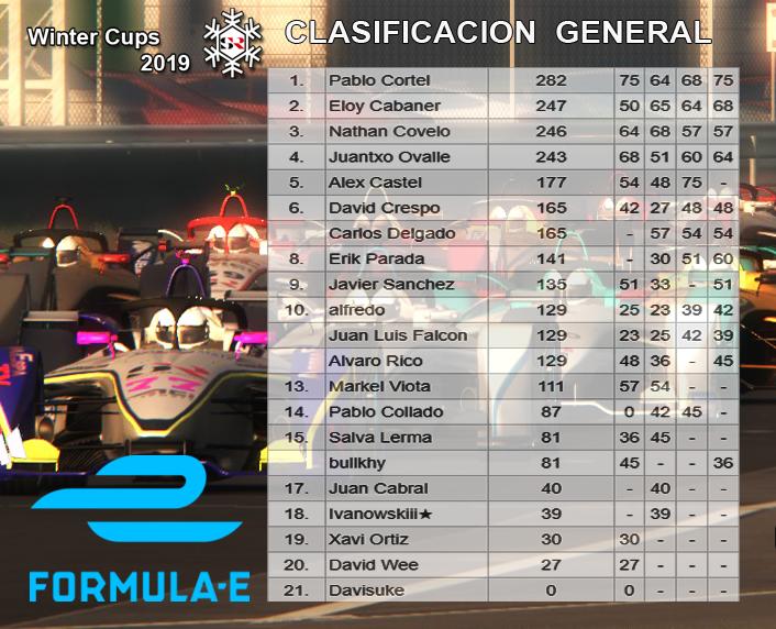 FORMULA e - CARRERA 4 Clasfo12