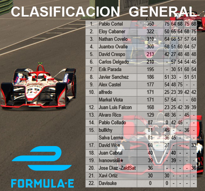 FORMULA e - CARRERA FINAL Clasfo13
