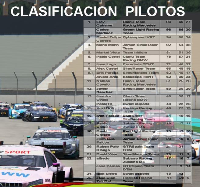 DTM 2019 - CARRERA 1 Pilotc10