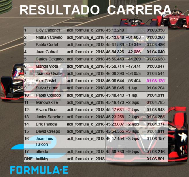 FORMULA e - CARRERA 2 Result16
