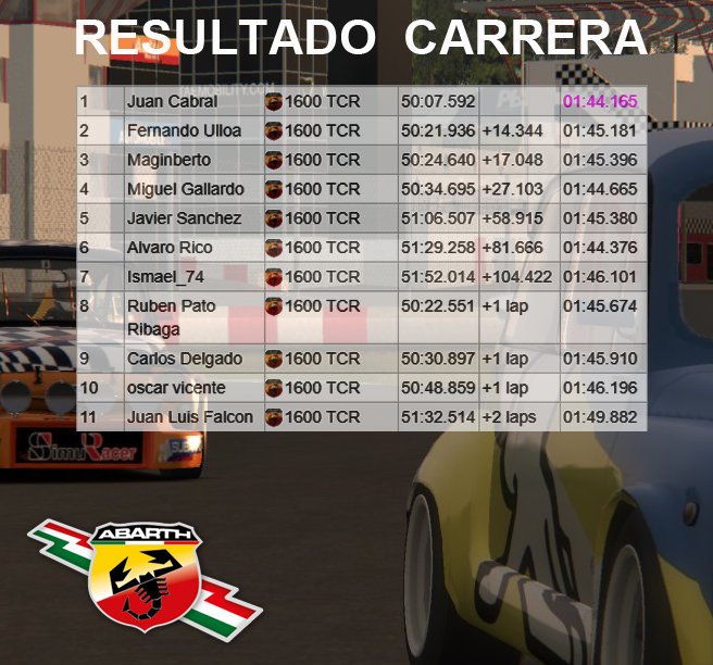 COPA ABARTH 1600 - CARRERA 4 Result20