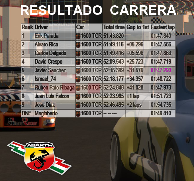 COPA ABARTH 1600 - ULTIMA CARRERA Result23