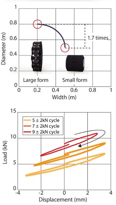 Les roues transformables de Hankook inspirées des bombes à e Diam10