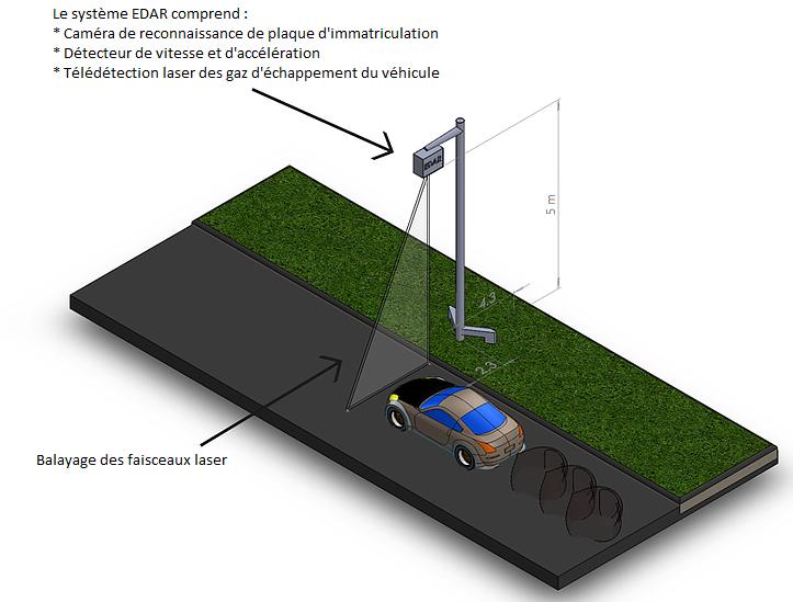 EDAR: radars capables de détecter et mesurer à distance les  Edar_s10