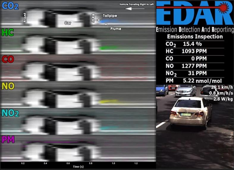 EDAR: radars capables de détecter et mesurer à distance les  Rappor10