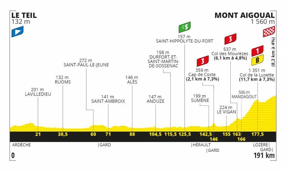 TOUR DE FRANCIA 2020 E610