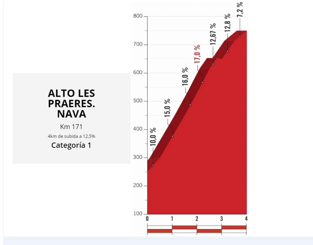 Previa Vuelta a España 2018 Praere10