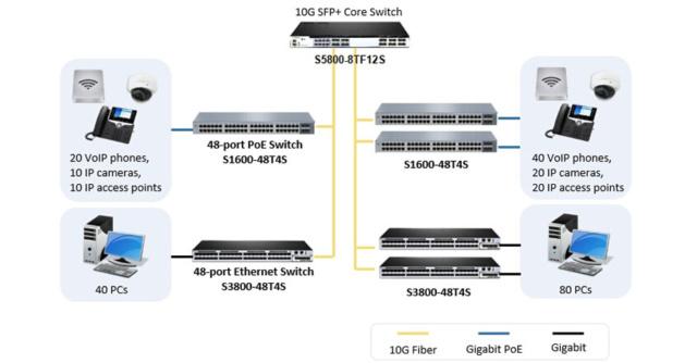 Core Switch 10Gb - phân biệt và lựa chọn hợp lý cho hệ thống mạng Core-s10