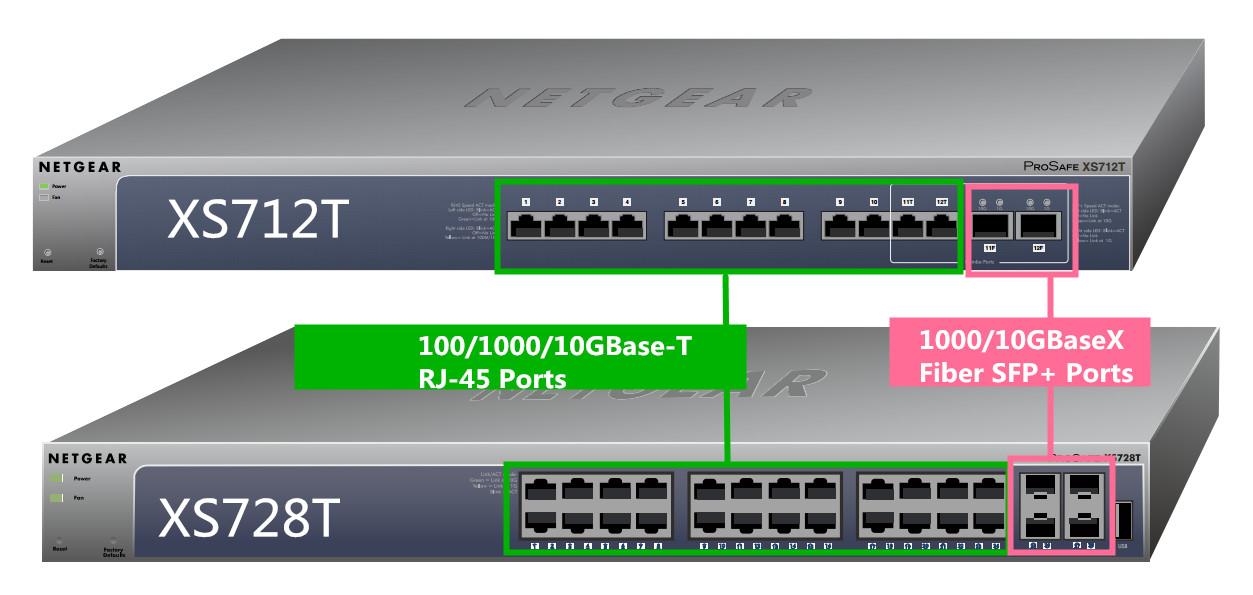 Core Switch 10Gb - phân biệt và lựa chọn hợp lý cho hệ thống mạng Netgea12